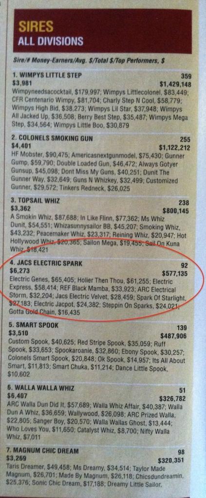 2013 NRHA sires Quarter Horse News